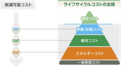 コスト削減計画・契約金額の査定...